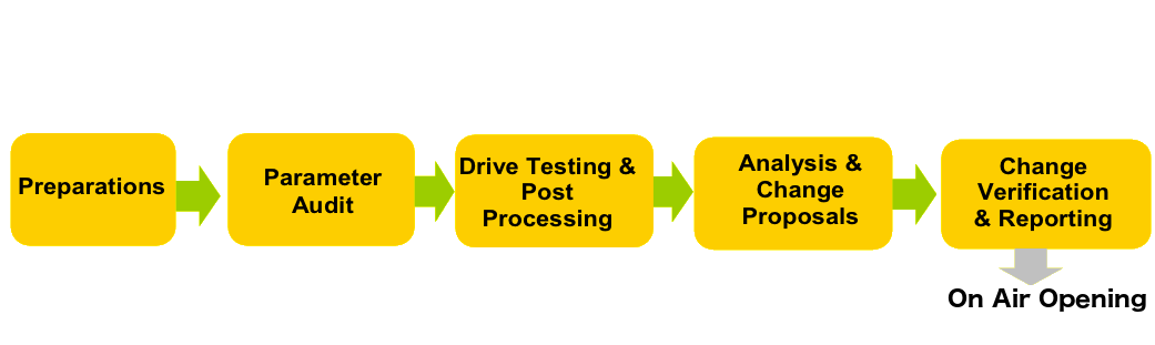 Tuning Process Flow