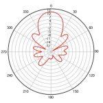 Radio Antenna File Pattern