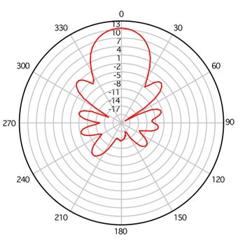 Radio Antenna File Pattern